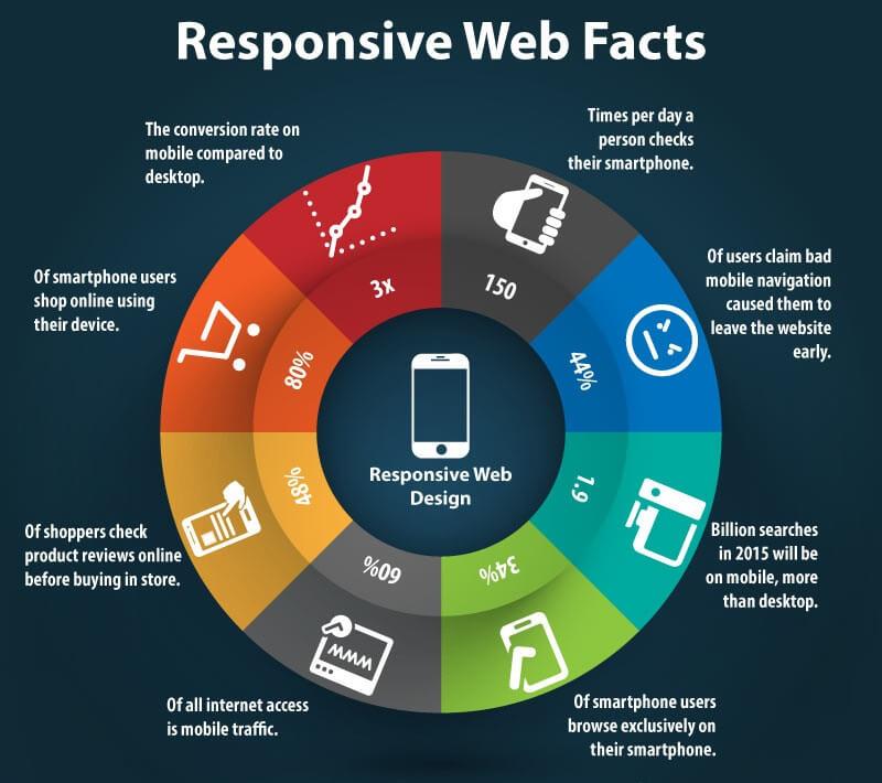 ResponsiveWebDesign facts