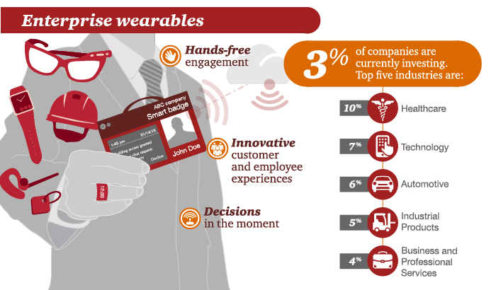 enterprise-wearables