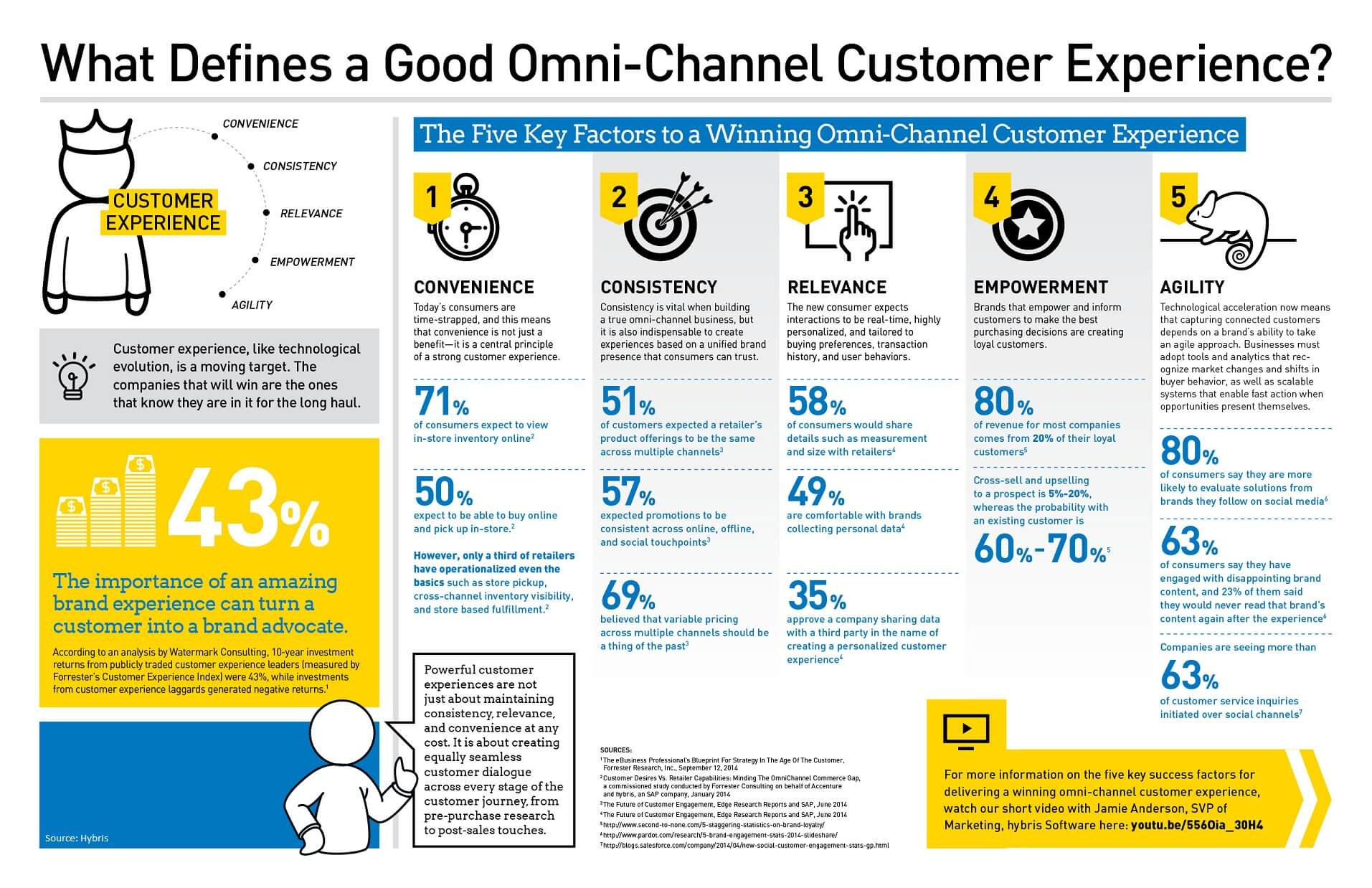 omni-channel-infographic