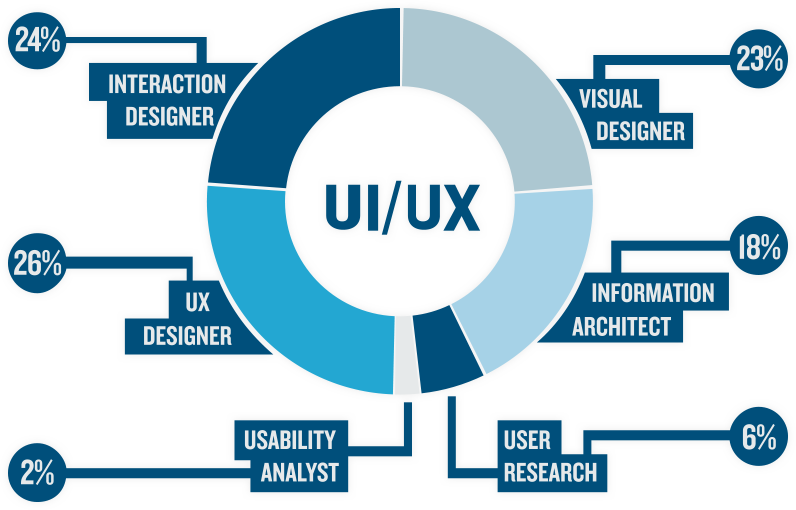 Difference Between User Experience Ux Design User Interface Ui Design Aalpha
