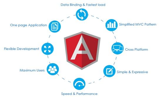 angularjs-development-india