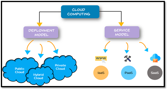 cloud computing india types