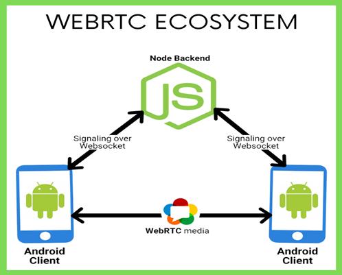 Benefits of WebRTC for Development of Online Interviewing App - Aalpha