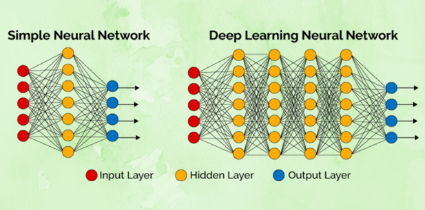 deep-learning-network