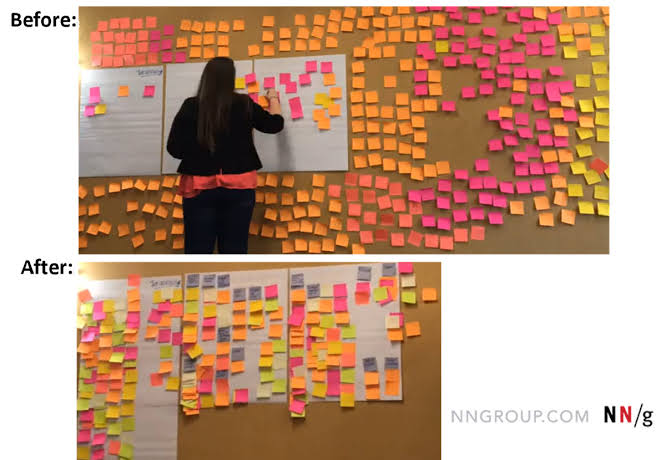 affinity mapping