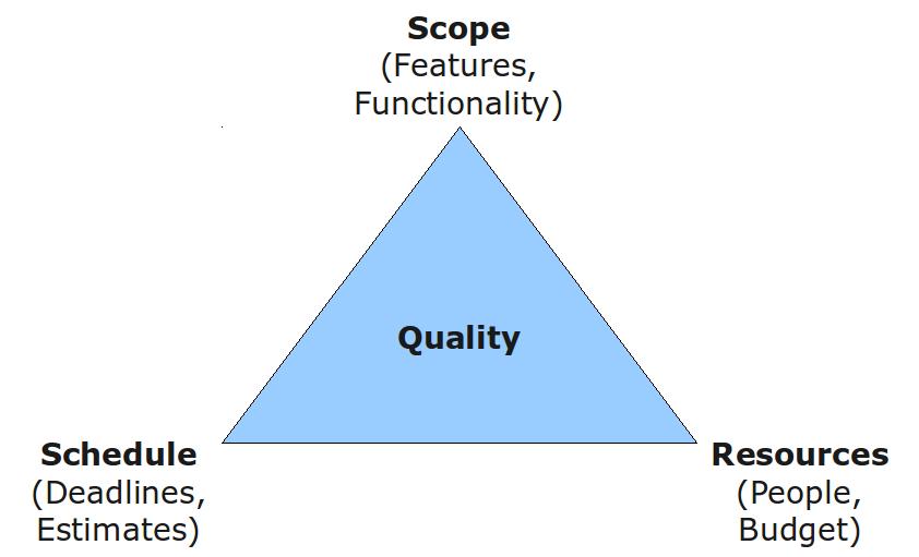 scope quality