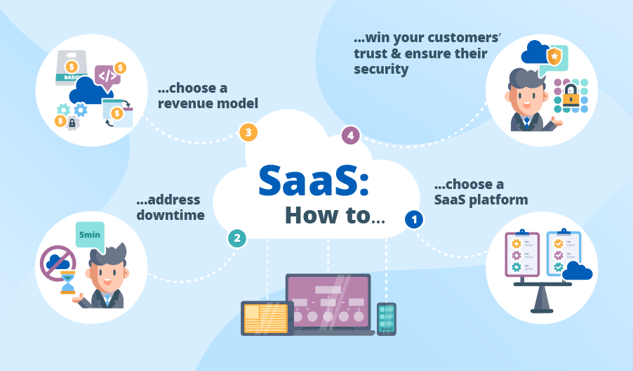 how to develop saas