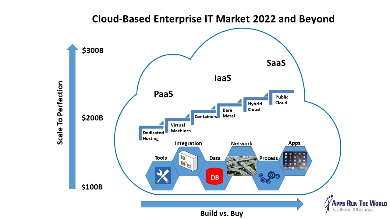 saas markets by 2022