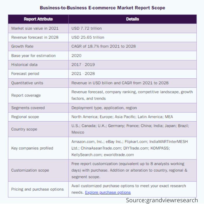 b2b ecommerce market size