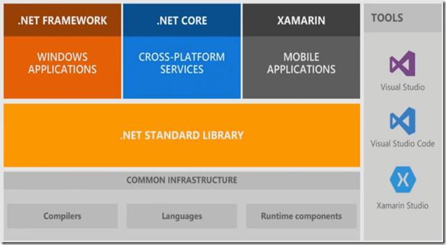 .net core framework