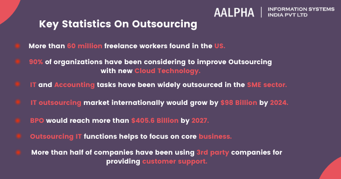 Key Statistics On Outsourcing