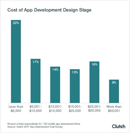 clutch app development costs