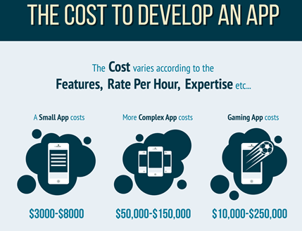 the cost to develop app