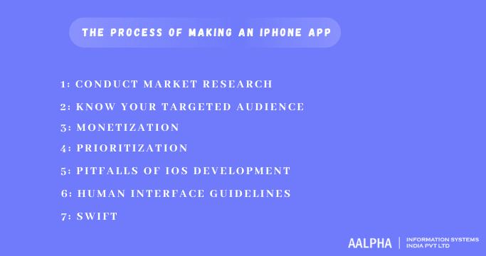 making an iphone app
