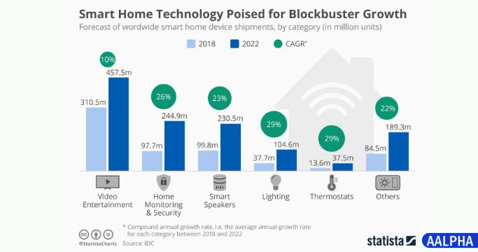 smart home statistics
